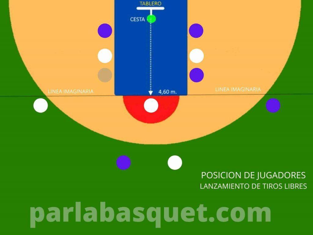 Reglas del baloncesto - Posición de jugadores para rebote tras tiro libre