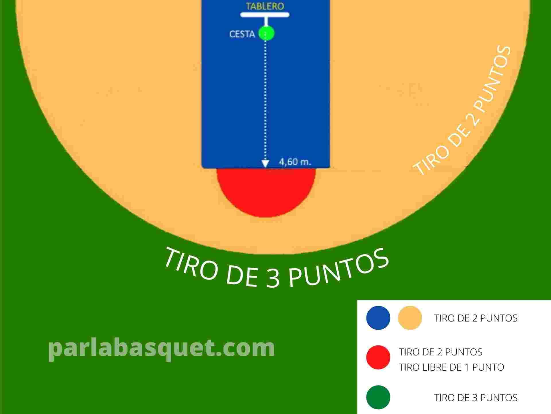Reglas del baloncesto - zonas de tiro